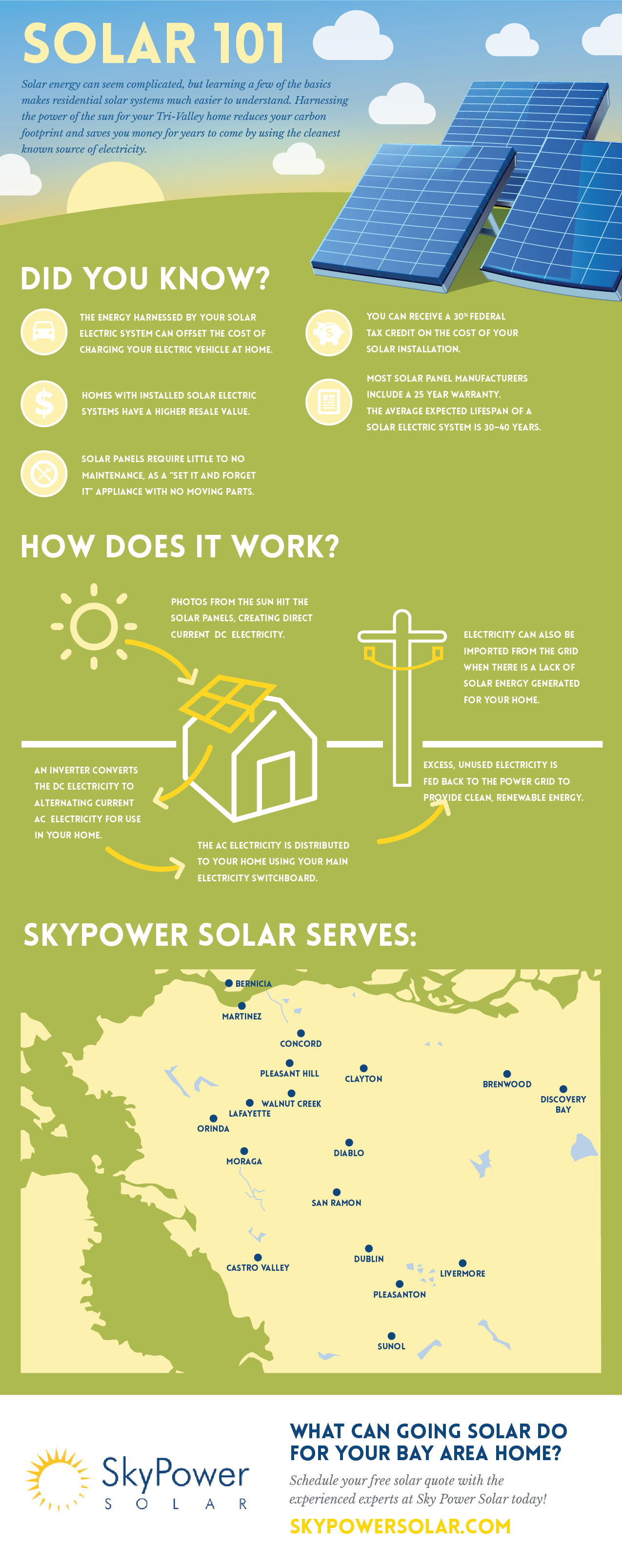 how solar works, solar 101, solar energy, solar power, solar pv, sky power solar, ca