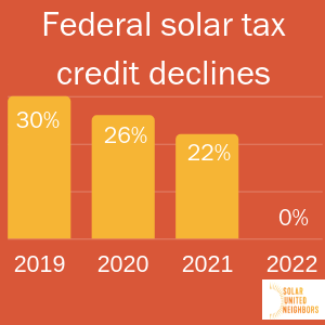 Solar Federal Investment Tax Credit Graph | Sky Power Solar